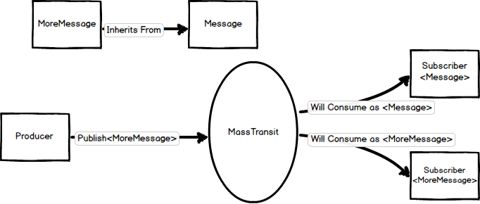When inheriting from an existing message class, transmitting an instance of the new class may be consumed multiple times, once as the super class and then again as the derived class