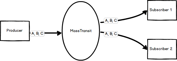 A single provider feeds messages into MassTransit where each is distributed to multiple subscribers